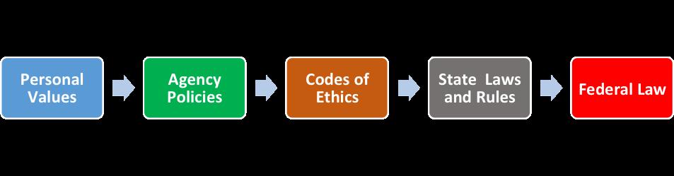 ethics chart
